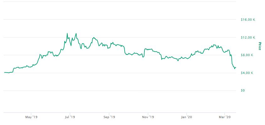valor do bitcoin 2020
