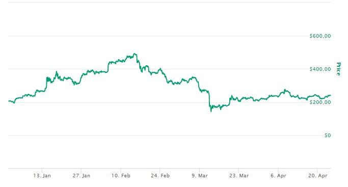 Bitcoin Cash Preço