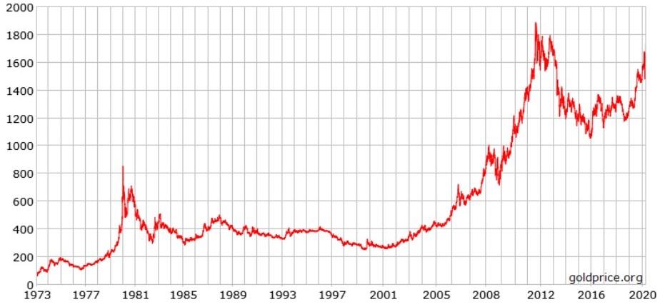 como investir em ouro - gráfico evolução