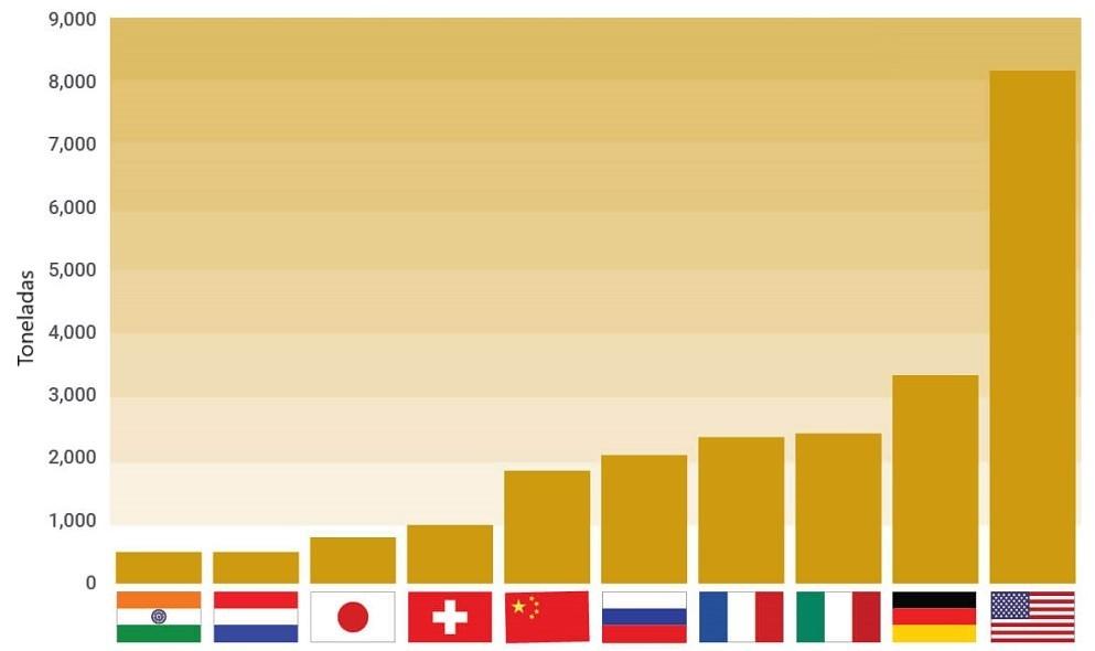 reservas de ouro por país