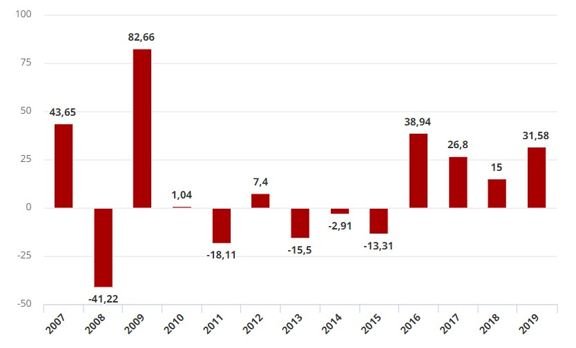 Inovespa Como investir na Bolsa no Brasil