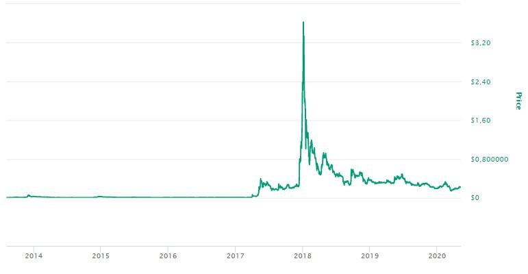 Preço do XRP Evolução