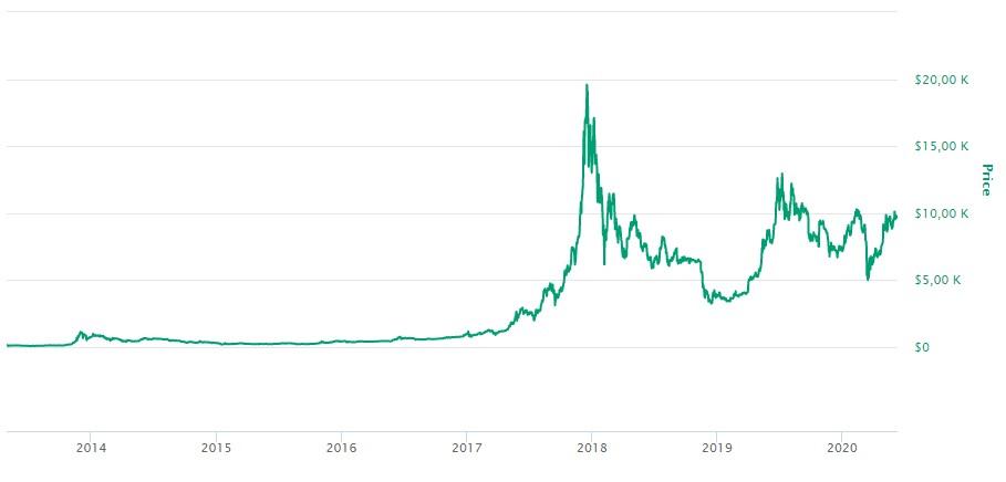 Como Comprar Bitcoin - Valor