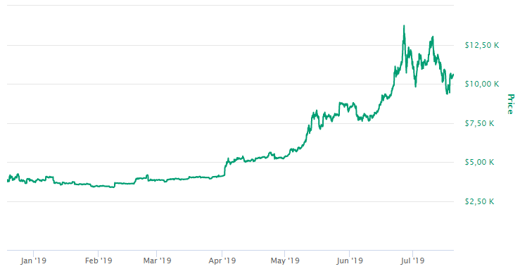 Ganhar dinheiro com Bitcoin - valor 2019