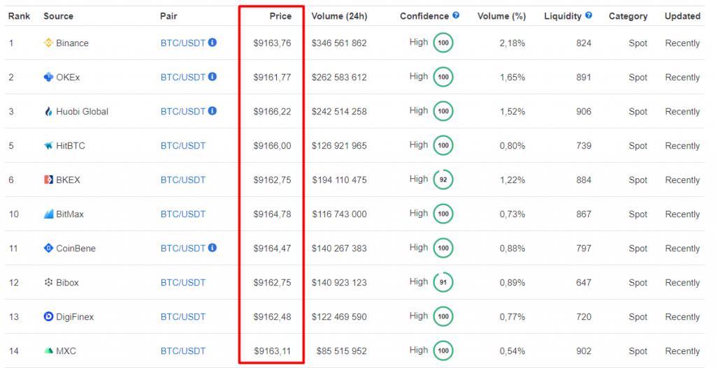 Bolsas Arbitragem Bitcoin
