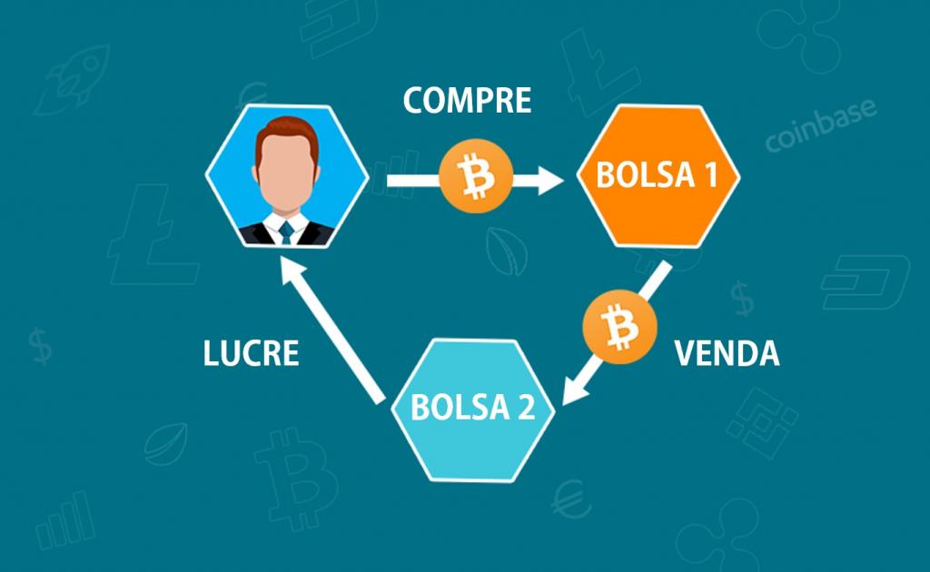 Ganhar dinheiro com Bitcoin - Arbitragem