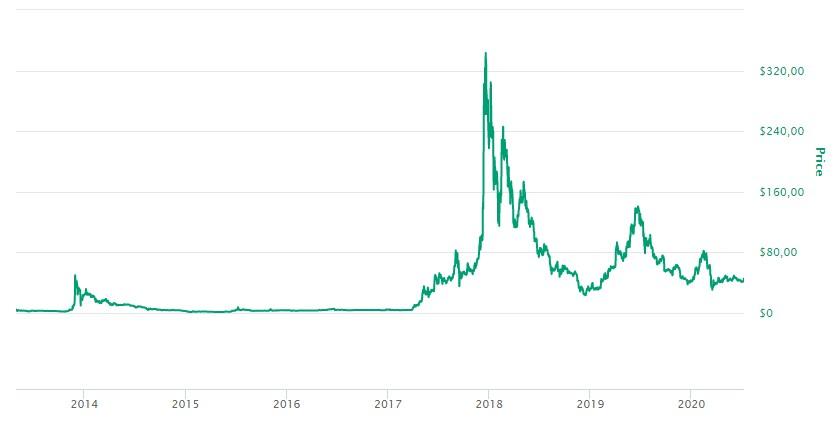 Litecoin valor histórico