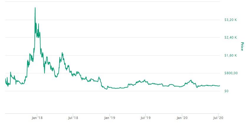 Bitcoin Cash Valor Histórico