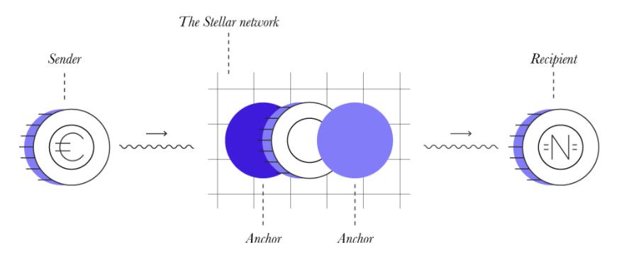 stellar lumens xlm anchors