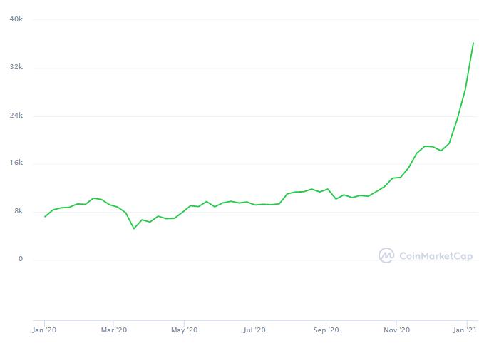 ranking de criptomoedas - bitcoin