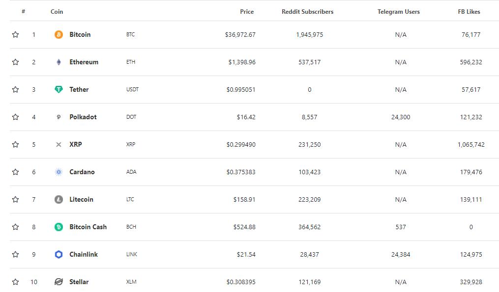 Ranking de Criptomoedas - popularidade