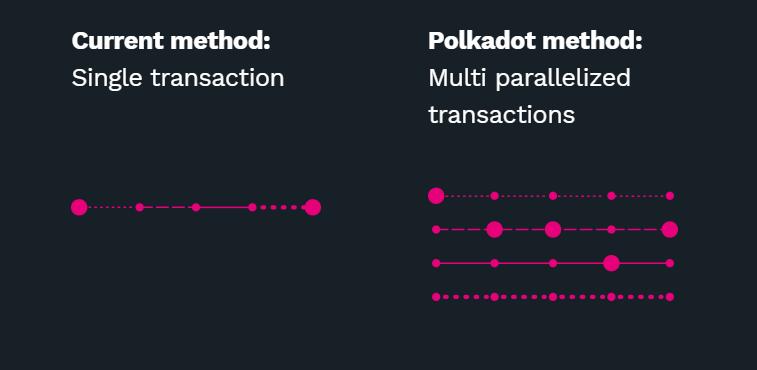 Polkadot Criptomoeda Arquitetura